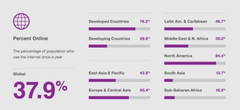 Nel 2015 sono 3 miliardi gli utenti nel mondo che accedono ad internet, meno del 40%